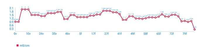 EC Chart