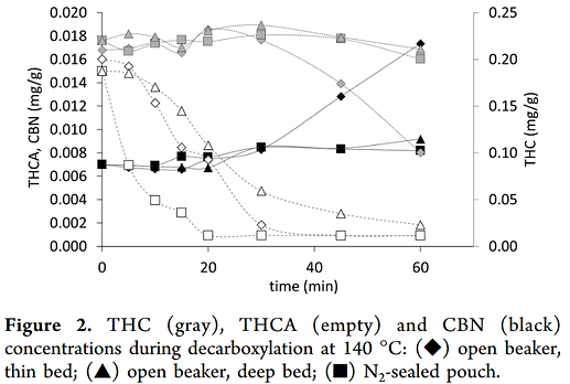 Cannabinoid Decarboxylation A Comparative Kinetic Study pdf(4)