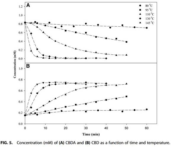Decarboxylation Study of Acidic Cannabinoids A Novel Approach Us...(1)