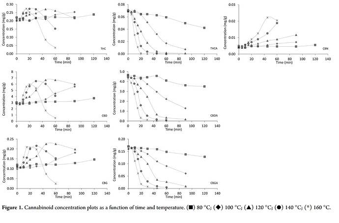Cannabinoid Decarboxylation A Comparative Kinetic Study pdf (3)