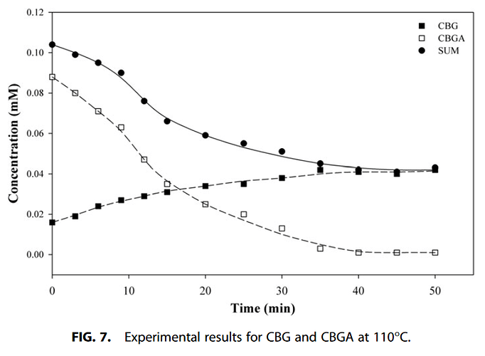 Decarboxylation Study of Acidic Cannabinoids A Novel Approach Us...(2)