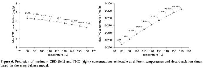Cannabinoid Decarboxylation A Comparative Kinetic Study pdf(1)