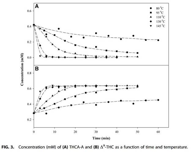 Decarboxylation Study of Acidic Cannabinoids A Novel Approach Us...