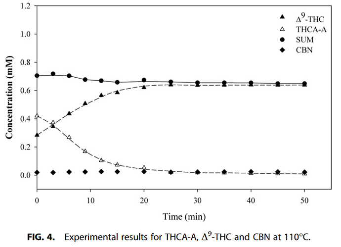 Decarboxylation Study of Acidic Cannabinoids A Novel Approach Us...(4)