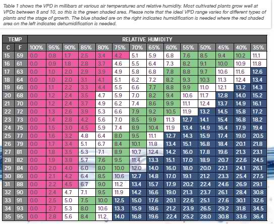 RH VPD Chart