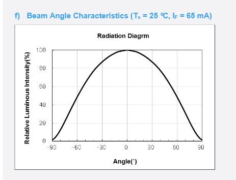 LM301h beam angle