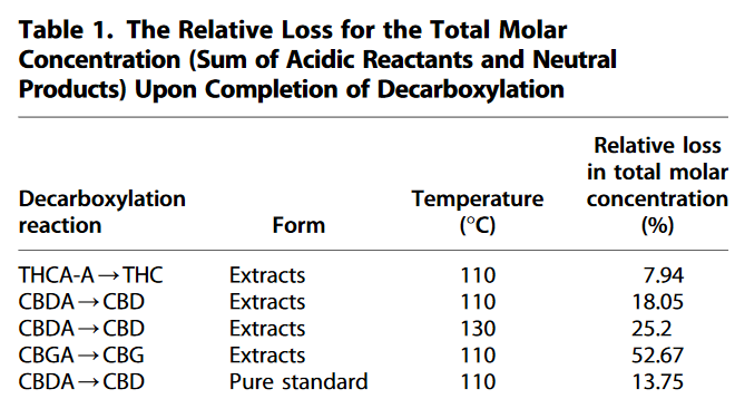 Decarboxylation Study of Acidic Cannabinoids A Novel Approach Us...(5)